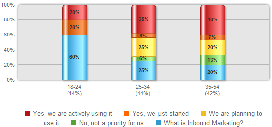 inbound marketing survey results by age