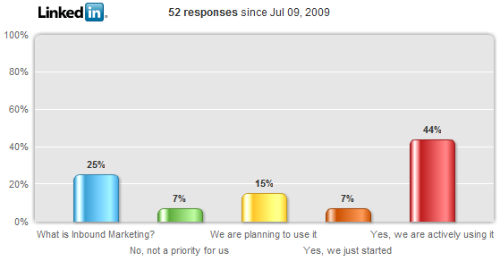 overall results of inbound marketing survey